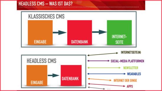 Grafik zu Headless CMS